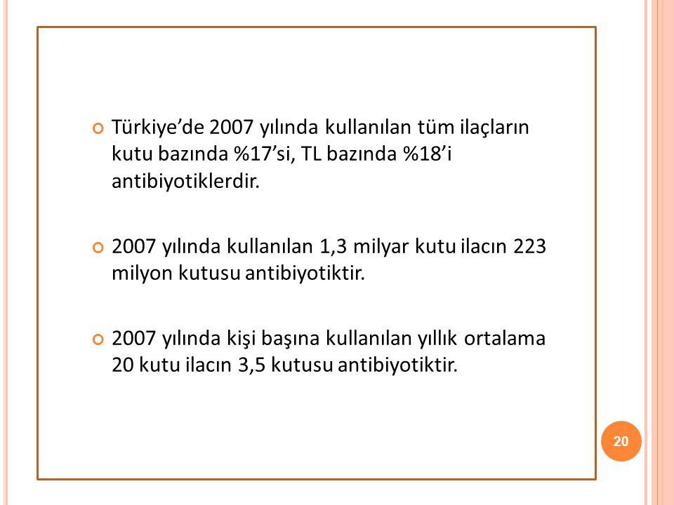 Türkiye'de 2007 yılında kullanılan tüm ilaçların kutu bazında %17'si, TL bazında %18'i antibiyotiklerdir.