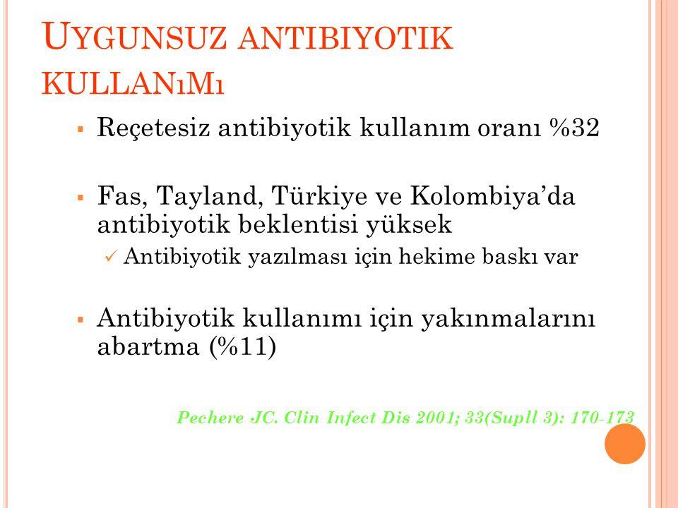 Uygunsuz antibiyotik kullanımı