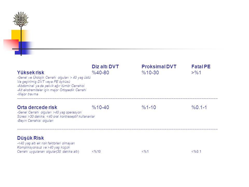 Diz altı DVT Proksimal DVT Fatal PE Yüksek risk %40-80 %10-30 >%1