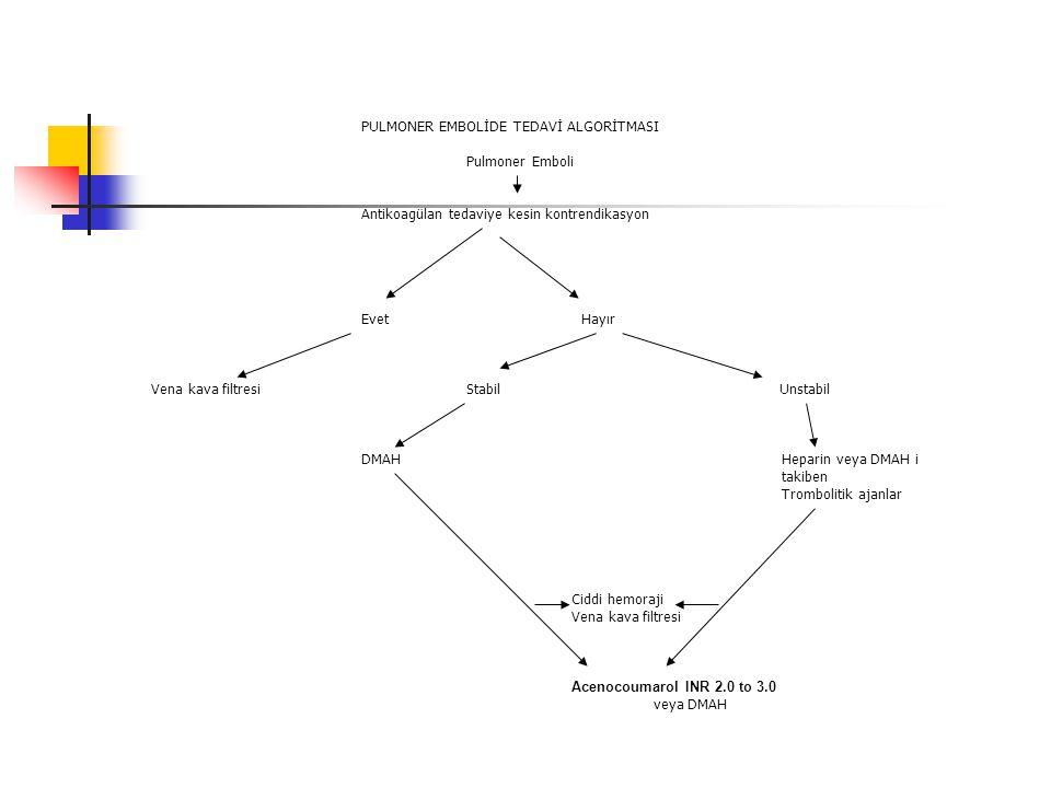 PULMONER EMBOLİDE TEDAVİ ALGORİTMASI. Pulmoner Emboli