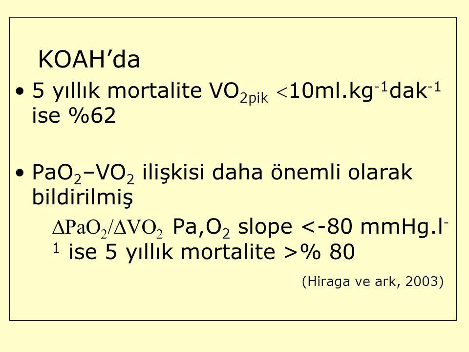 KOAH'da 5 yıllık mortalite VO2pik 10ml.kg-1dak-1 ise %62