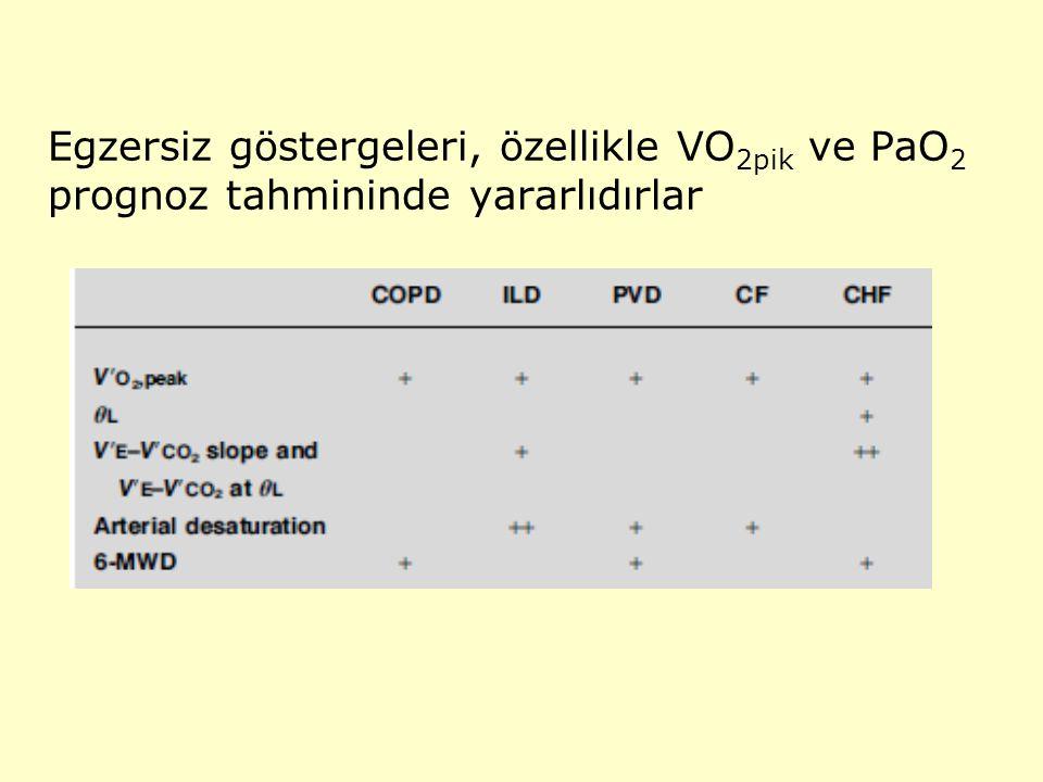 Egzersiz göstergeleri, özellikle VO2pik ve PaO2 prognoz tahmininde yararlıdırlar