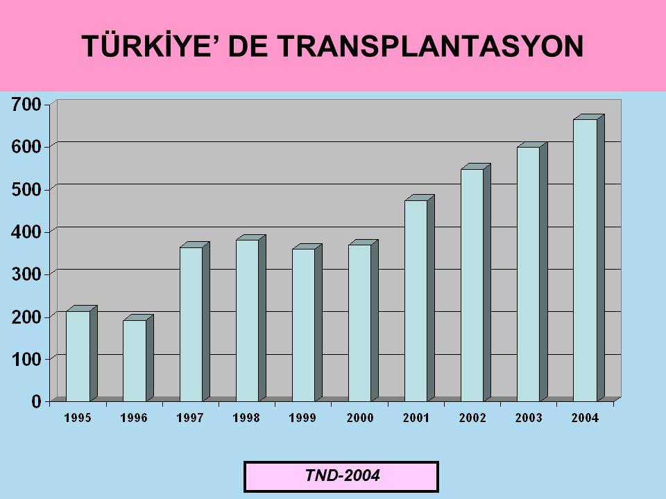 TÜRKİYE' DE TRANSPLANTASYON