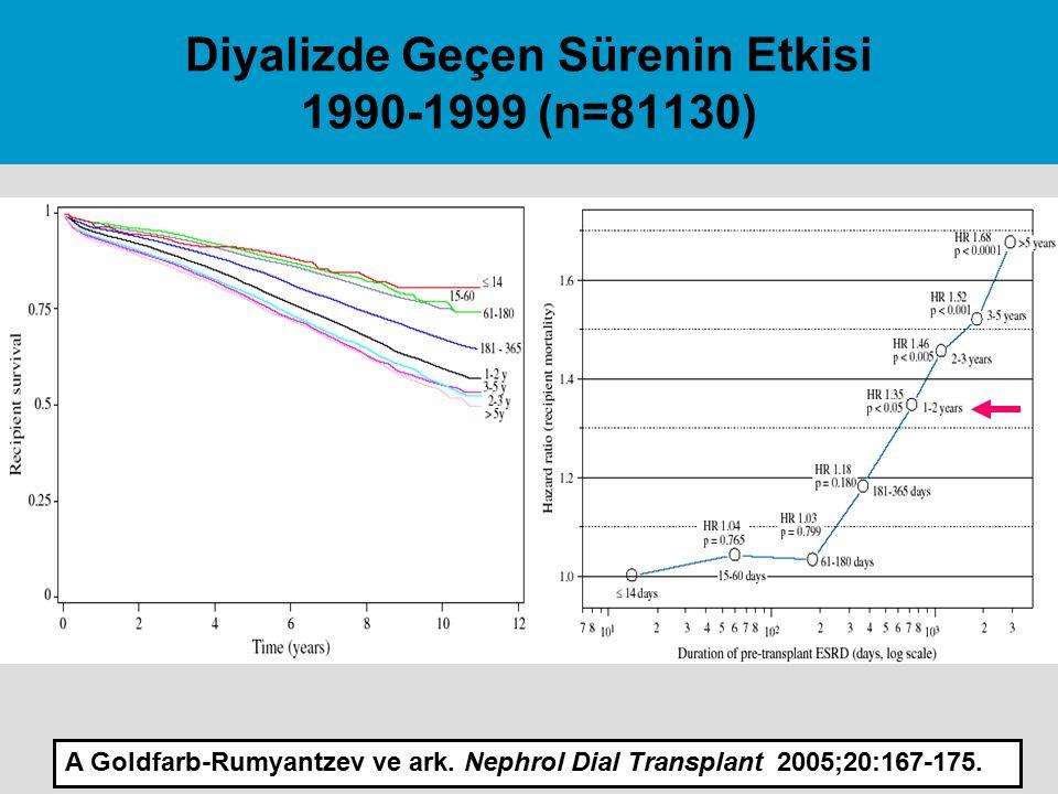 Diyalizde Geçen Sürenin Etkisi 1990-1999 (n=81130)