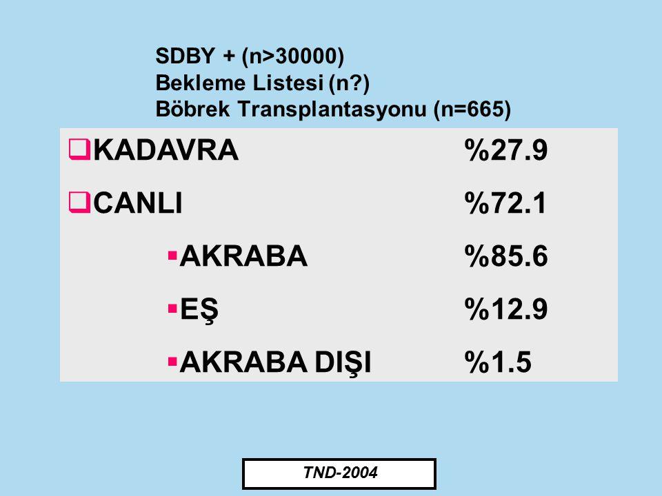 KADAVRA %27.9 CANLI %72.1 AKRABA %85.6 EŞ %12.9 AKRABA DIŞI %1.5