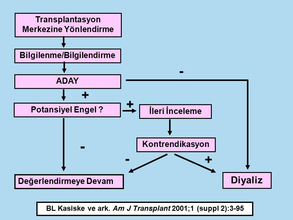 - - + + - + Diyaliz Transplantasyon Merkezine Yönlendirme