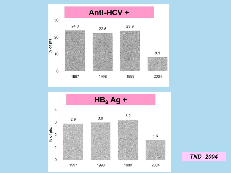Anti-HCV + HBS Ag + TND -2004