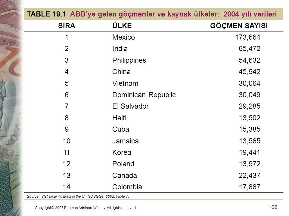 TABLE 19.1 ABD'ye gelen göçmenler ve kaynak ülkeler: 2004 yılı verileri