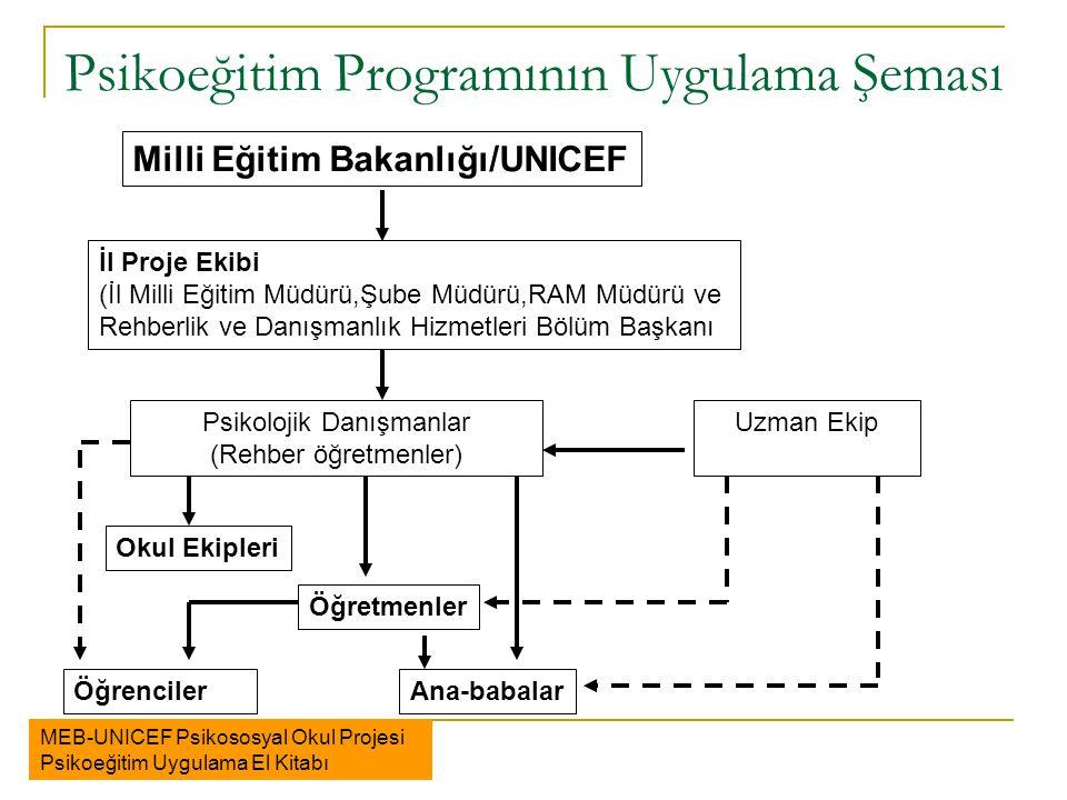 Psikoeğitim Programının Uygulama Şeması