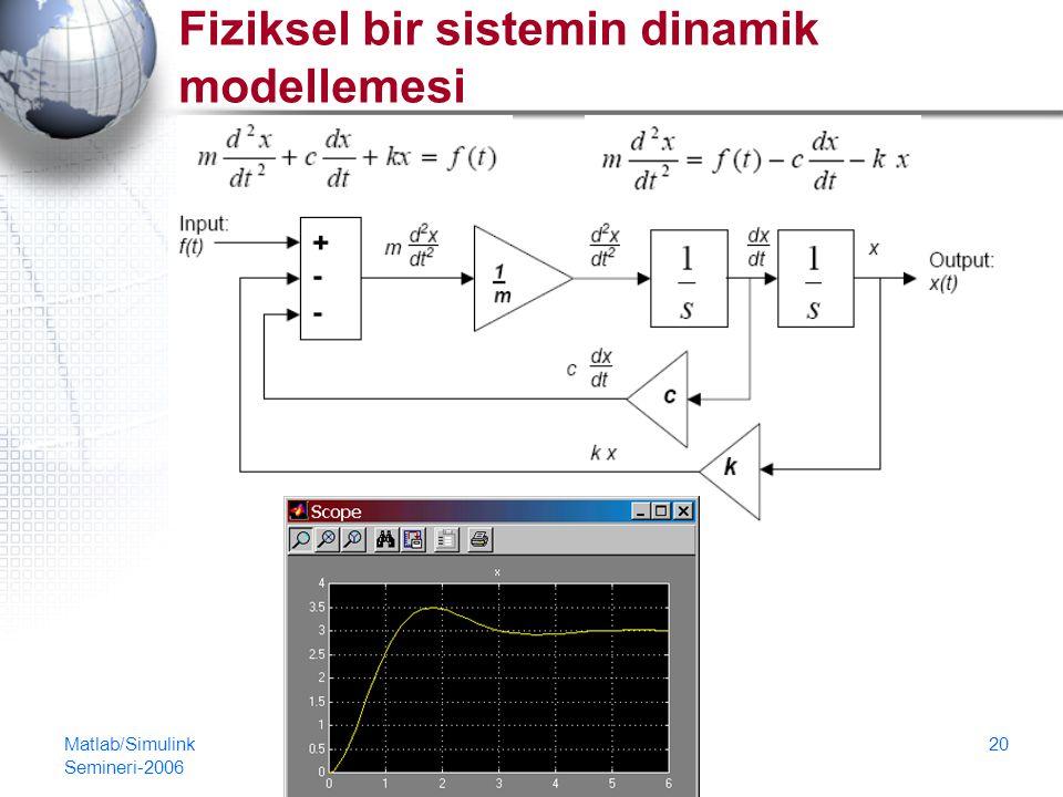 Fiziksel bir sistemin dinamik modellemesi