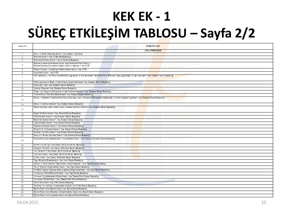 KEK EK - 1 SÜREÇ ETKİLEŞİM TABLOSU – Sayfa 2/2