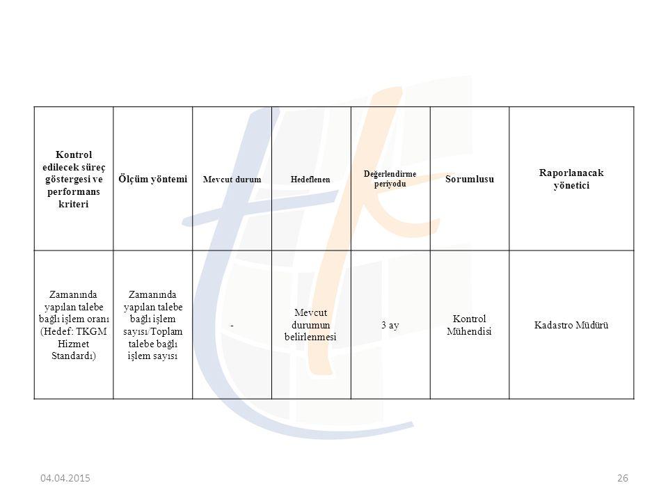 09.04.2017 Kontrol edilecek süreç göstergesi ve performans kriteri