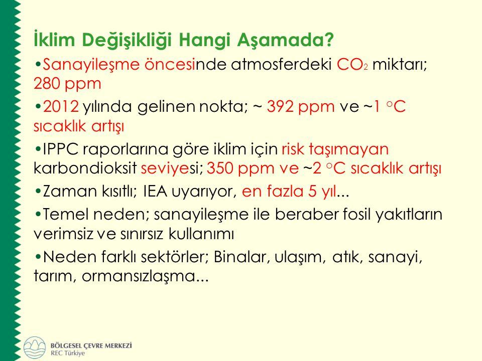 İklim Değişikliği Hangi Aşamada