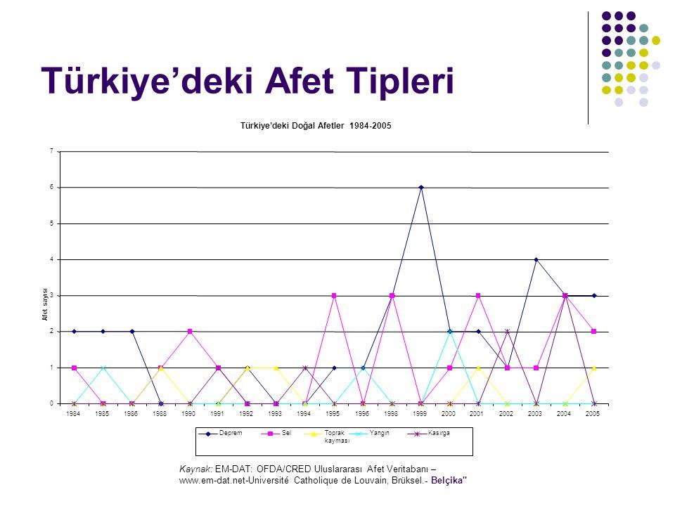Türkiye'deki Afet Tipleri