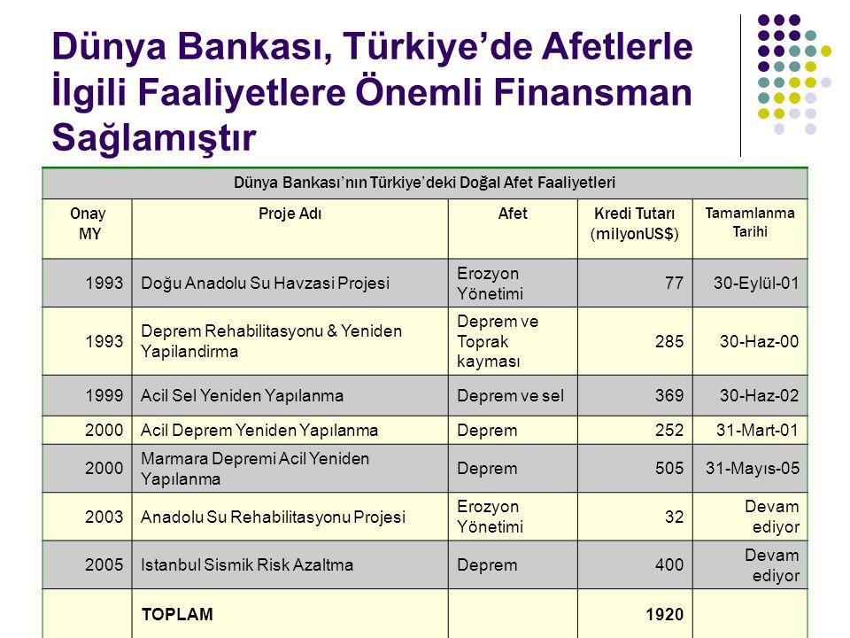 Dünya Bankası, Türkiye'de Afetlerle İlgili Faaliyetlere Önemli Finansman Sağlamıştır