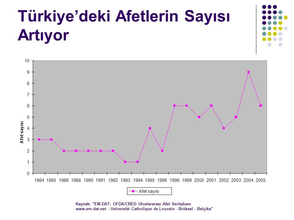 Türkiye'deki Afetlerin Sayısı Artıyor