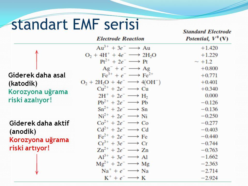 standart EMF serisi Giderek daha asal (katodik)