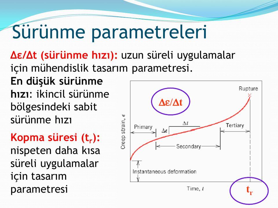 Sürünme parametreleri