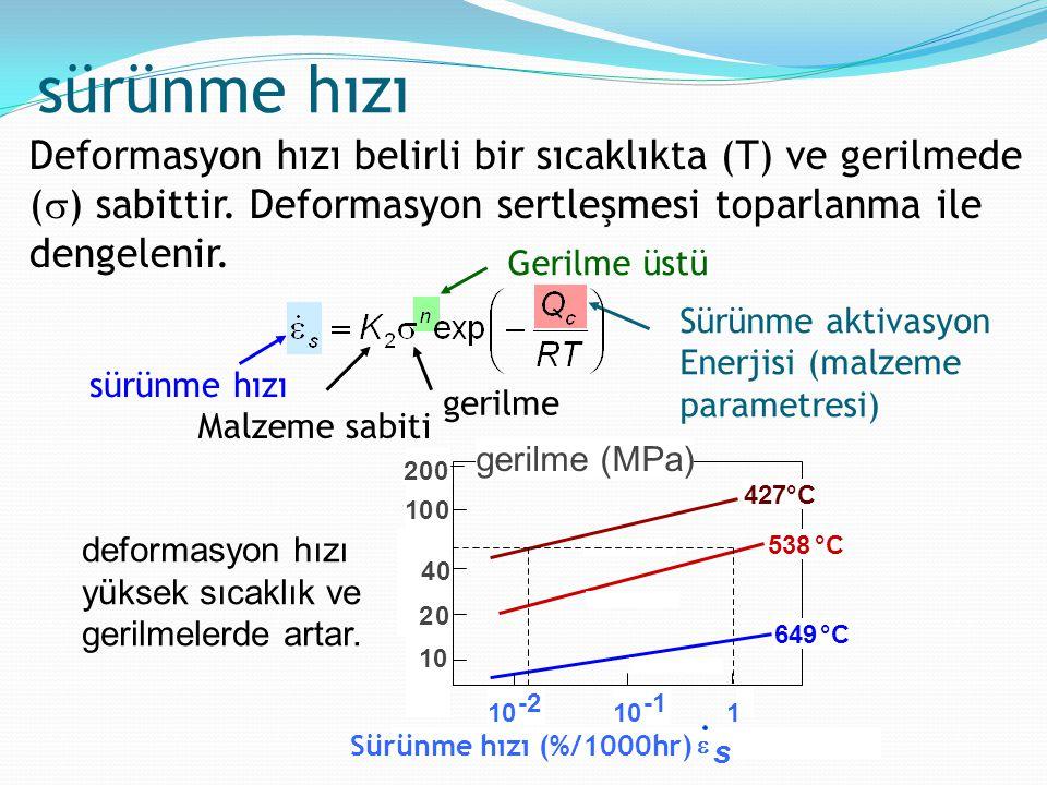 sürünme hızı Deformasyon hızı belirli bir sıcaklıkta (T) ve gerilmede () sabittir. Deformasyon sertleşmesi toparlanma ile dengelenir.