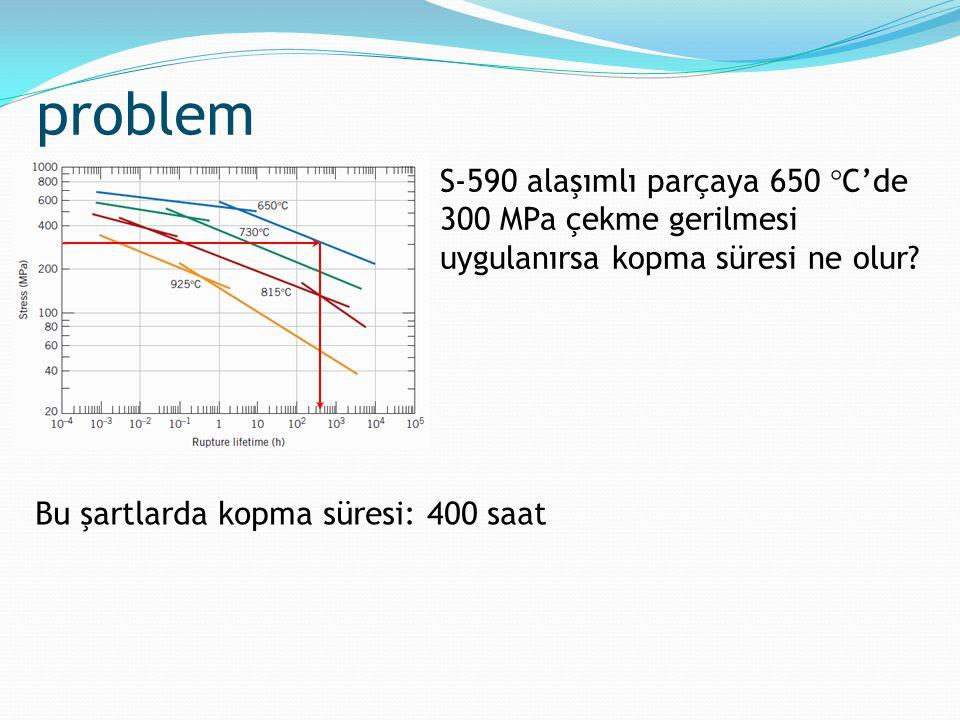 problem S-590 alaşımlı parçaya 650 C'de 300 MPa çekme gerilmesi uygulanırsa kopma süresi ne olur.