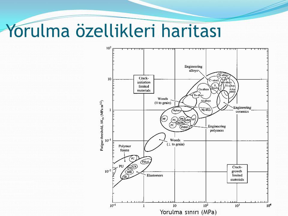 Yorulma özellikleri haritası