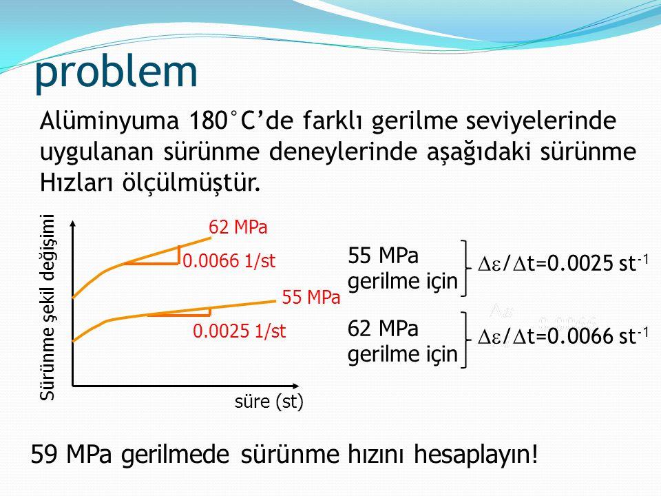 problem Alüminyuma 180°C'de farklı gerilme seviyelerinde