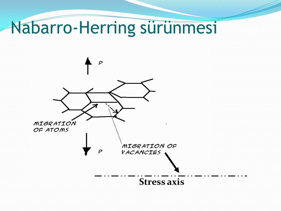 Nabarro-Herring sürünmesi