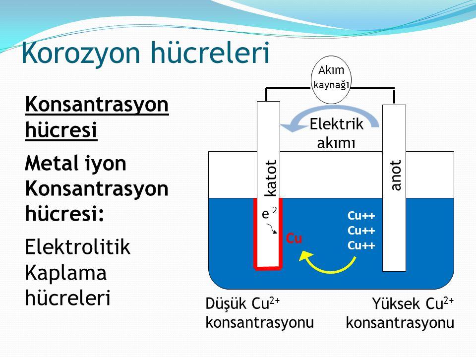 Korozyon hücreleri Akım kaynağı. katot. Cu++ e-2. Cu. Elektrik akımı. Yüksek Cu2+ konsantrasyonu.
