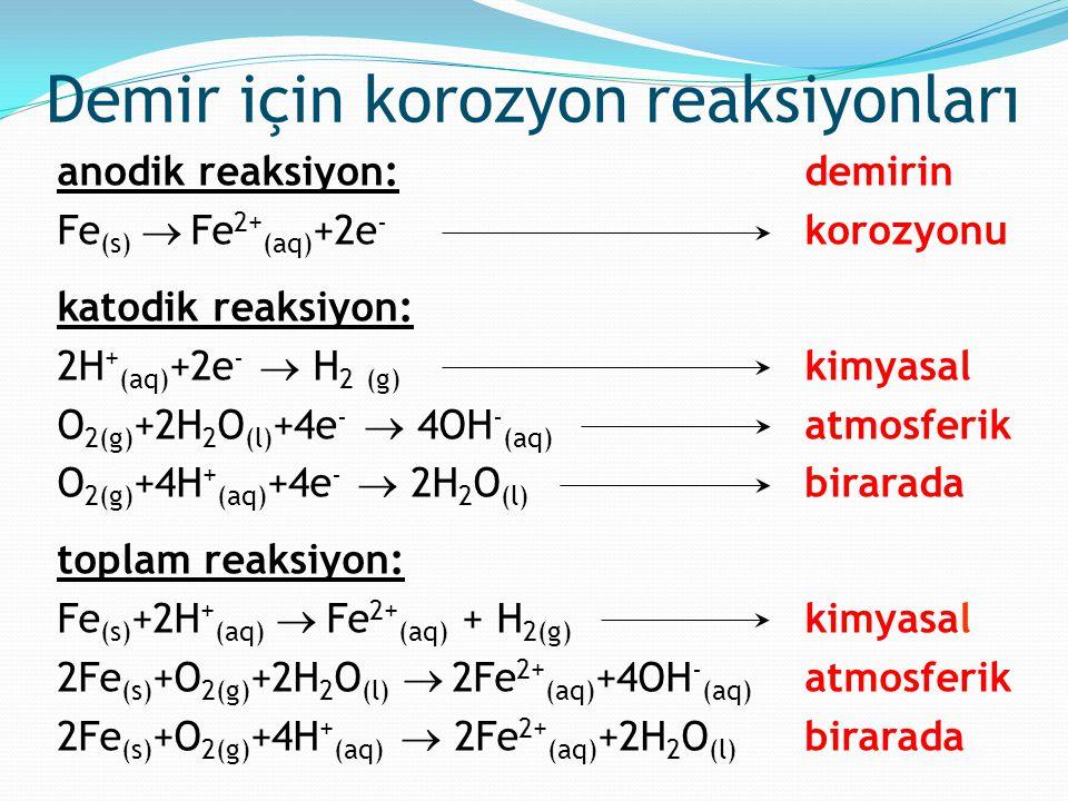 Demir için korozyon reaksiyonları