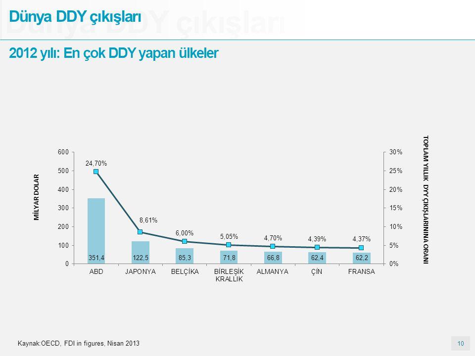 Dünya DDY çıkışları Dünya DDY çıkışları
