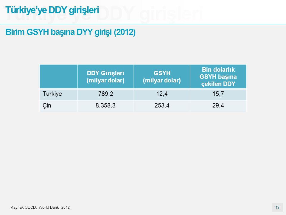DDY Girişleri (milyar dolar) Bin dolarlık GSYH başına çekilen DDY