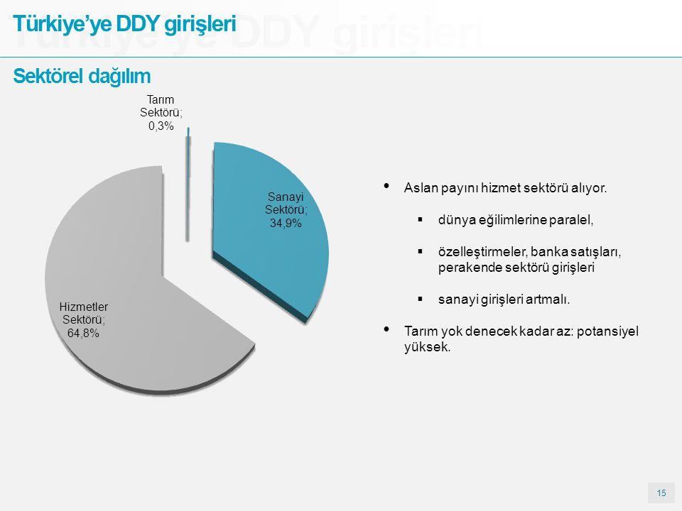 Türkiye'ye DDY girişleri