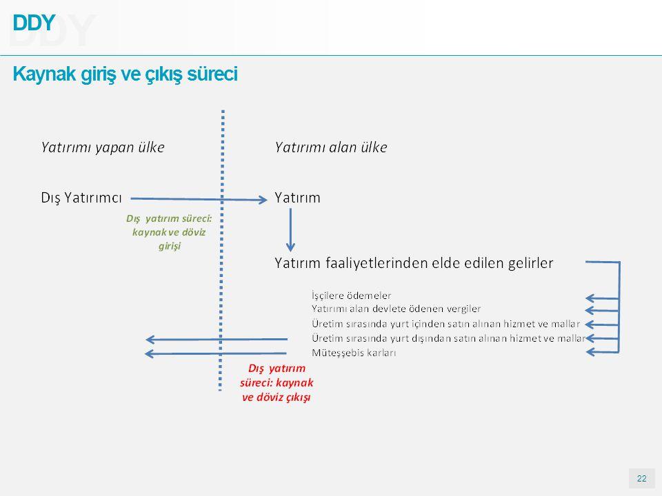 DDY DDY Kaynak giriş ve çıkış süreci 22
