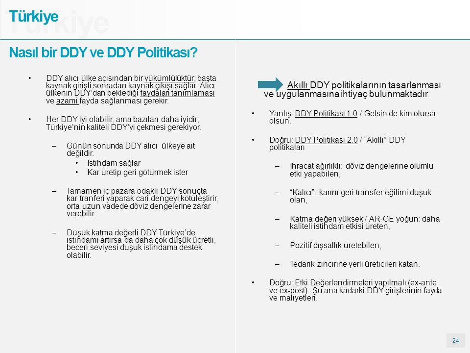 Türkiye Türkiye Nasıl bir DDY ve DDY Politikası