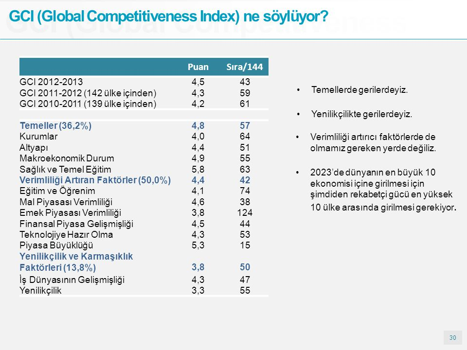 GCI (Global Competitiveness