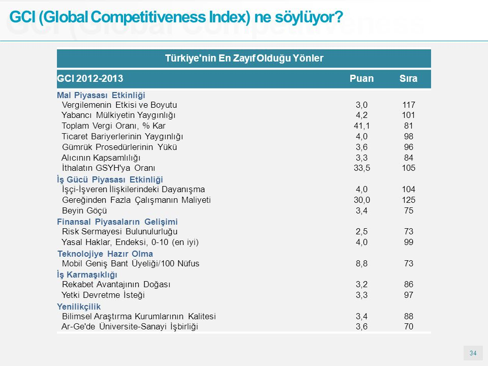 Türkiye nin En Zayıf Olduğu Yönler