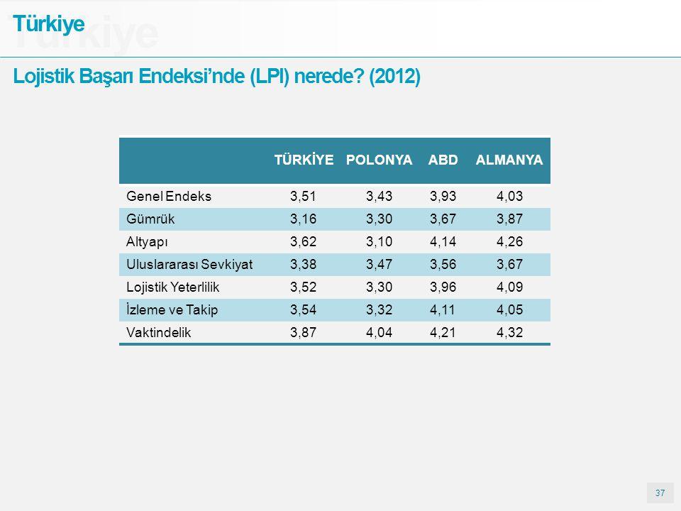 Türkiye Türkiye Lojistik Başarı Endeksi'nde (LPI) nerede (2012)