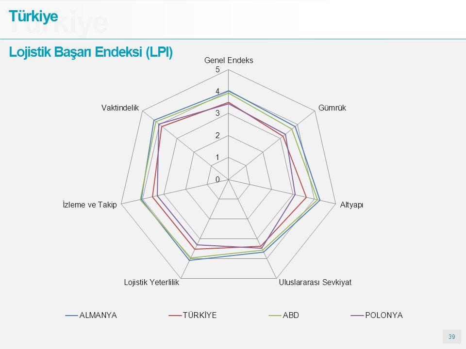 Türkiye Türkiye Lojistik Başarı Endeksi (LPI) 39