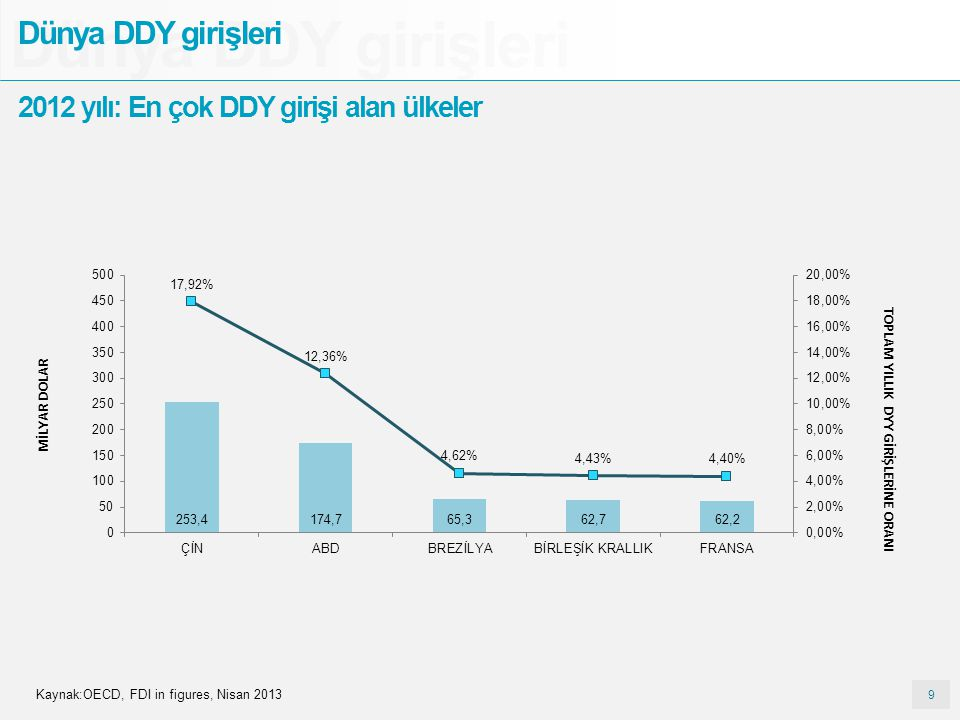 Dünya DDY girişleri Dünya DDY girişleri