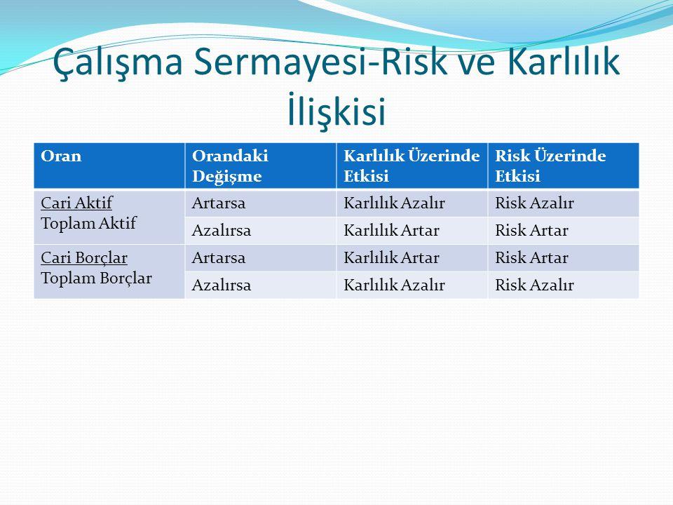 Çalışma Sermayesi-Risk ve Karlılık İlişkisi