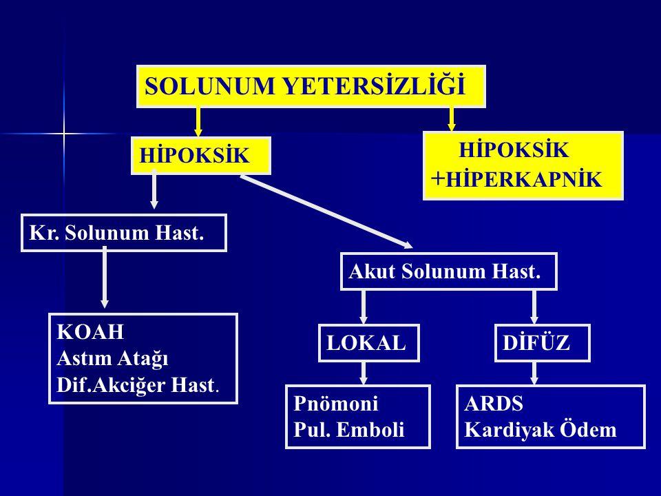 SOLUNUM YETERSİZLİĞİ HİPOKSİK +HİPERKAPNİK HİPOKSİK Kr. Solunum Hast.