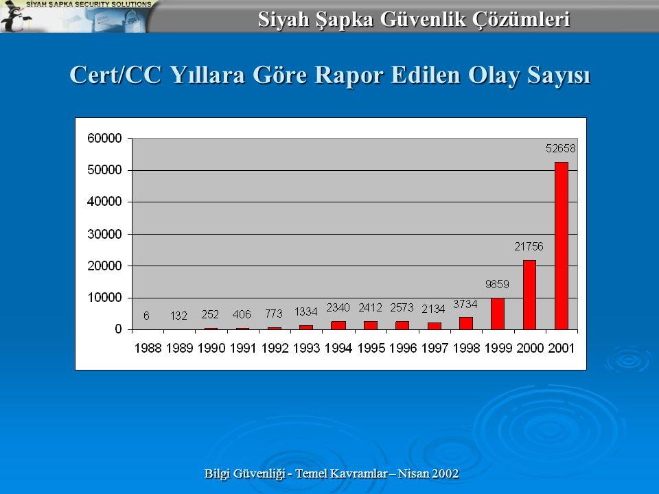 Cert/CC Yıllara Göre Rapor Edilen Olay Sayısı