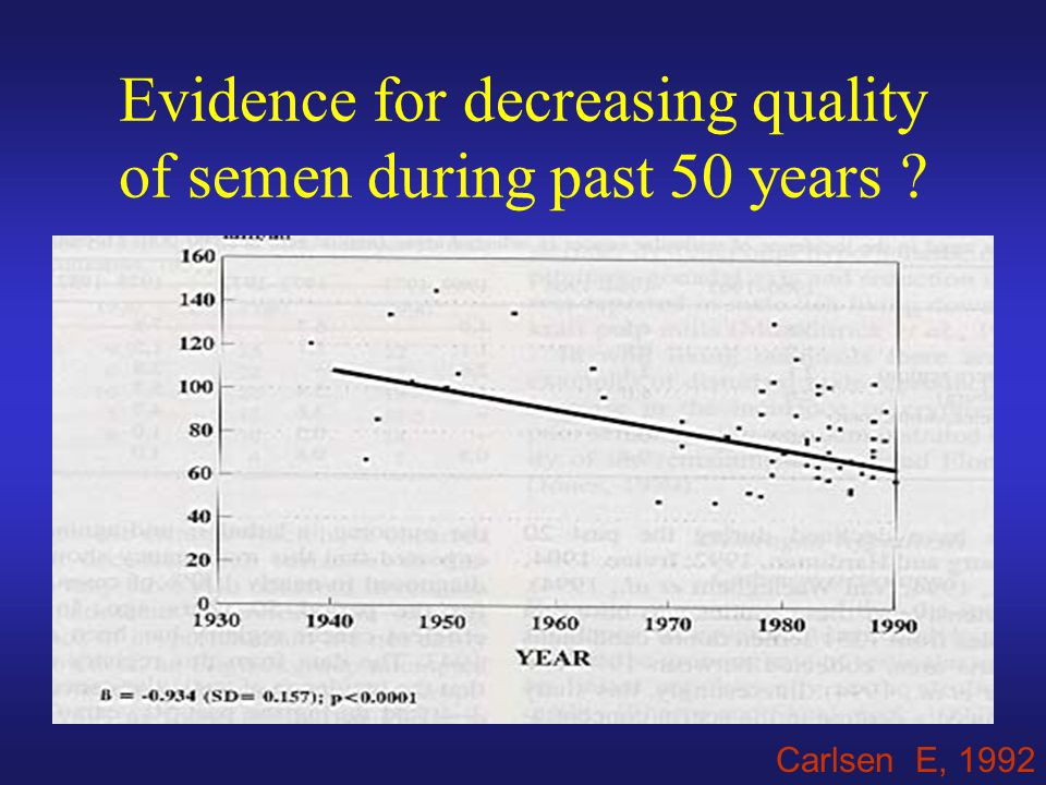 Evidence for decreasing quality of semen during past 50 years
