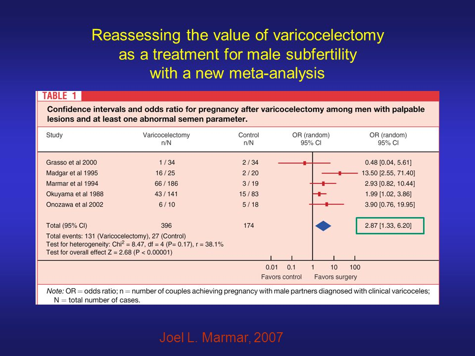 Reassessing the value of varicocelectomy as a treatment for male subfertility with a new meta-analysis