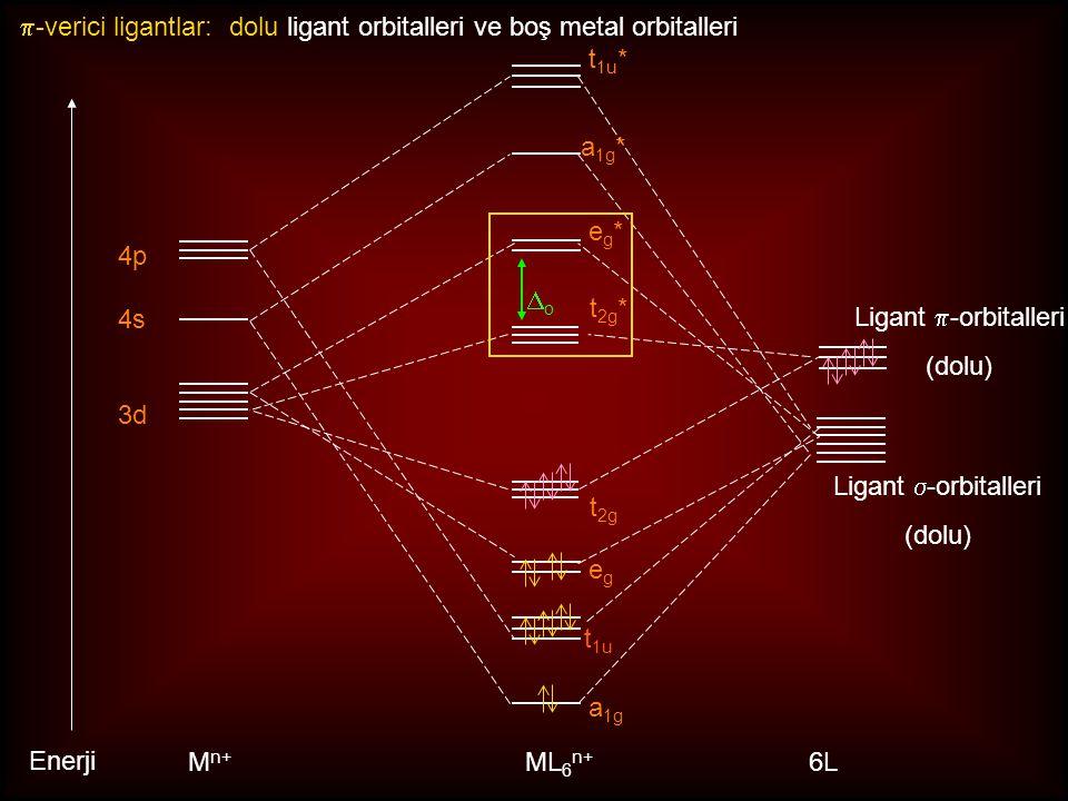 p-verici ligantlar: dolu ligant orbitalleri ve boş metal orbitalleri