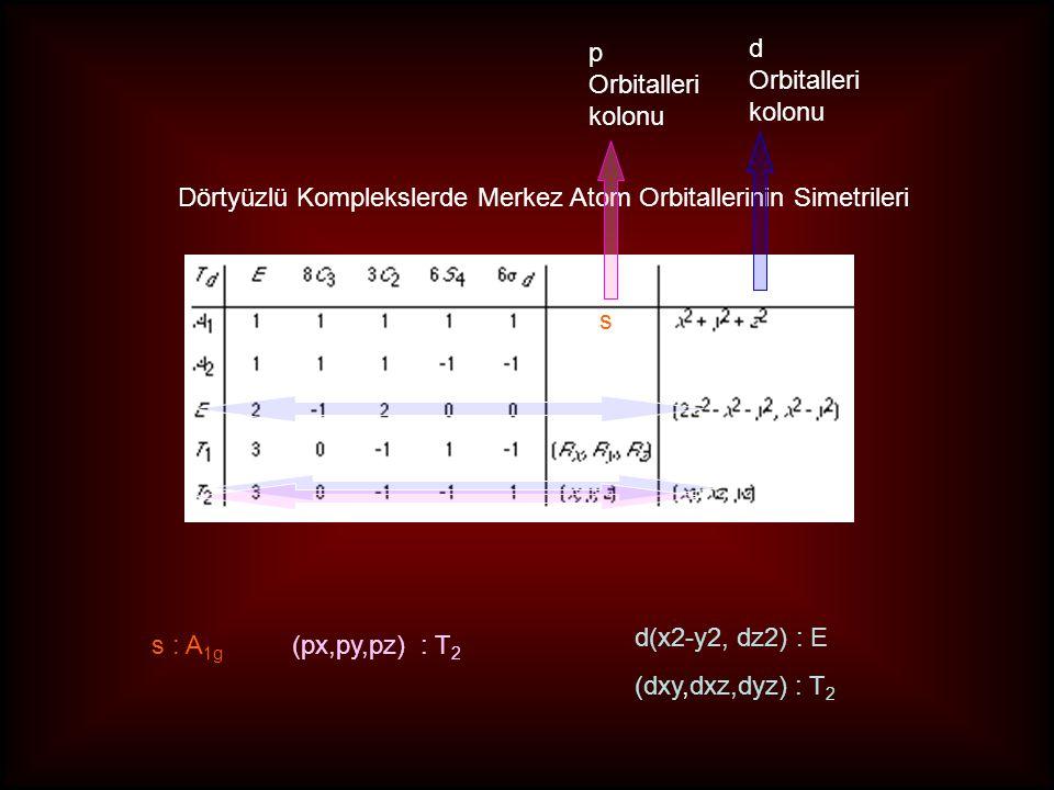 p Orbitalleri. kolonu. d. Orbitalleri. kolonu. Dörtyüzlü Komplekslerde Merkez Atom Orbitallerinin Simetrileri.