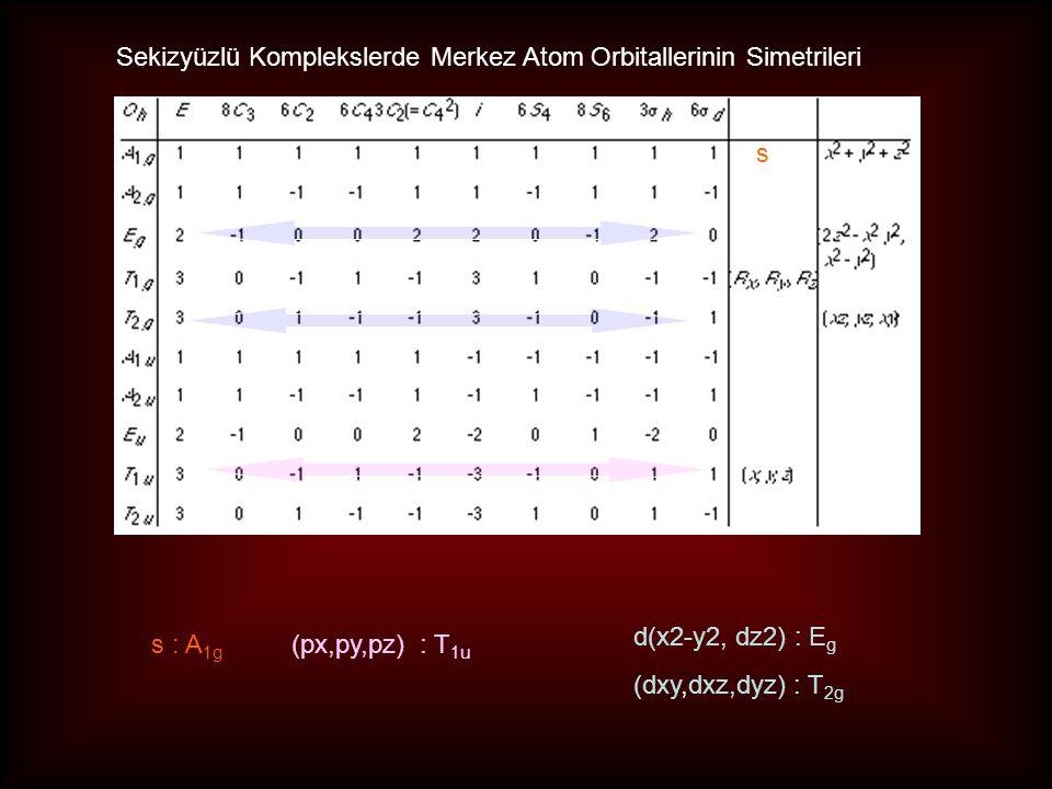 Sekizyüzlü Komplekslerde Merkez Atom Orbitallerinin Simetrileri