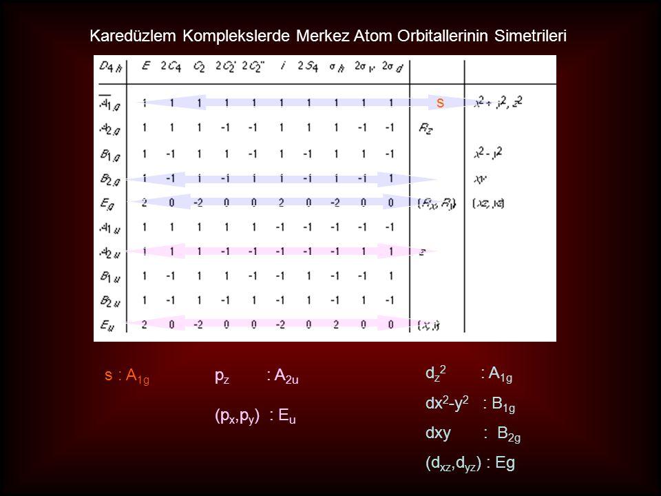 Karedüzlem Komplekslerde Merkez Atom Orbitallerinin Simetrileri