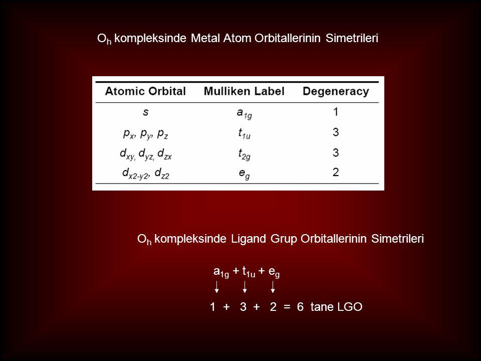 Oh kompleksinde Metal Atom Orbitallerinin Simetrileri