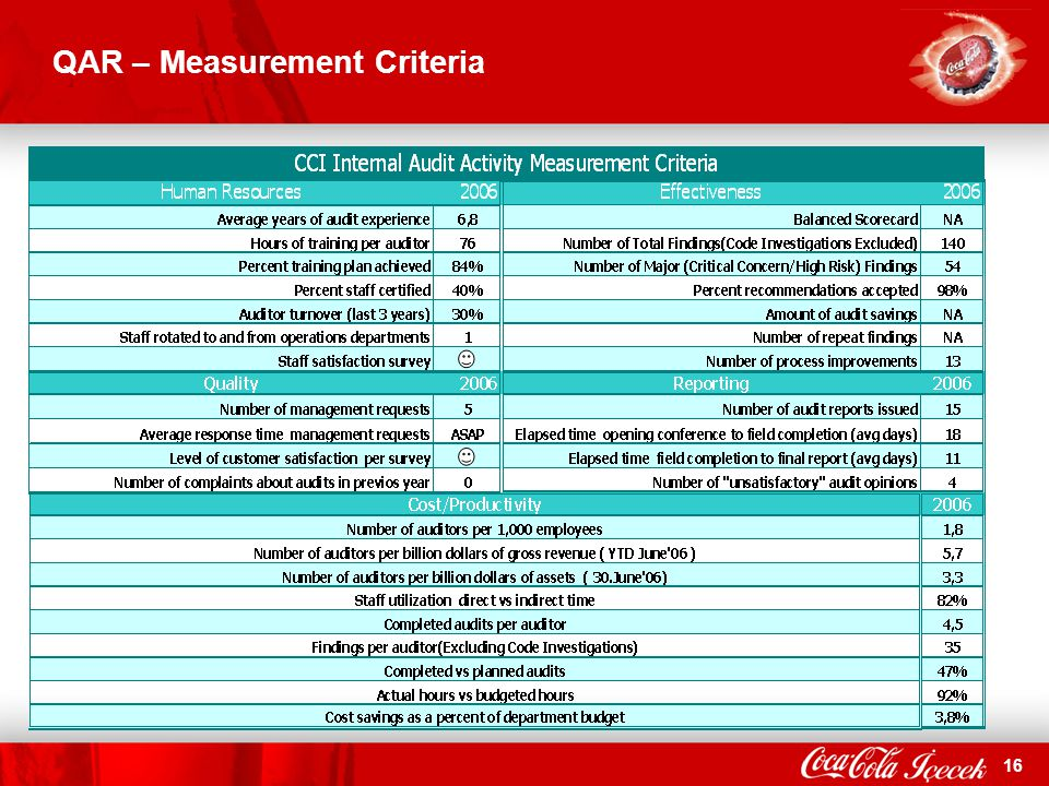 QAR – Measurement Criteria